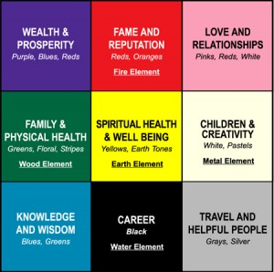 bagua map 12 300x298 Feng Shui Living Office Tips for Increased Productivity